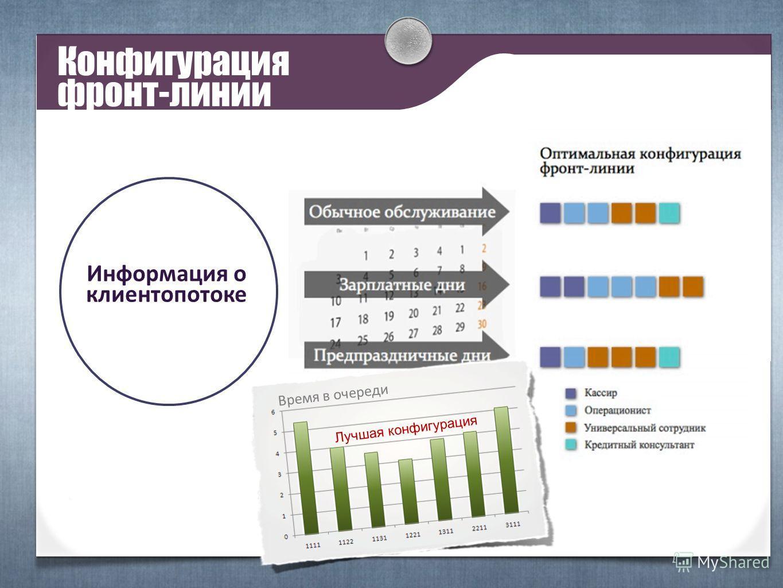 Конфигурация фронт-линии Информация о клиентопотоке Время в очереди Лучшая конфигурация