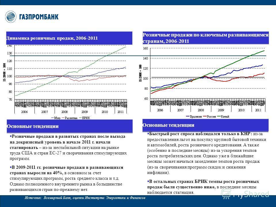 Источник: Всемирный Банк, оценки Института Энергетики и Финансов Основные тенденции Динамика розничных продаж, 2006-2011 Розничные продажи по ключевым развивающимся странам, 2006-2011 Основные тенденции Быстрый рост спроса наблюдался только в КНР: из