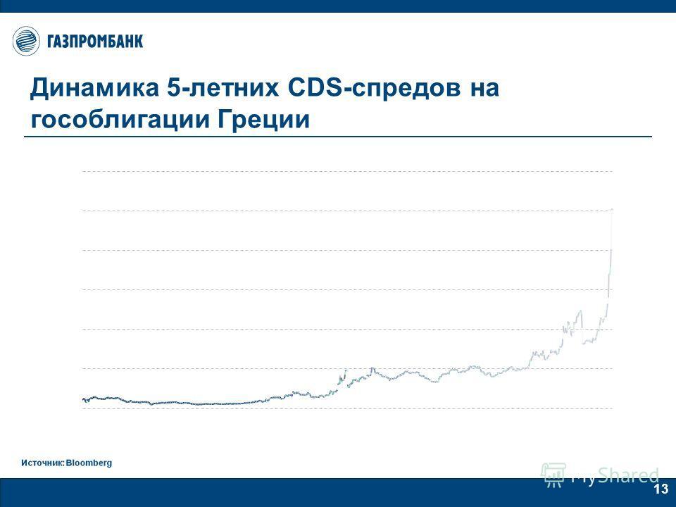 13 Динамика 5-летних CDS-спредов на гособлигации Греции