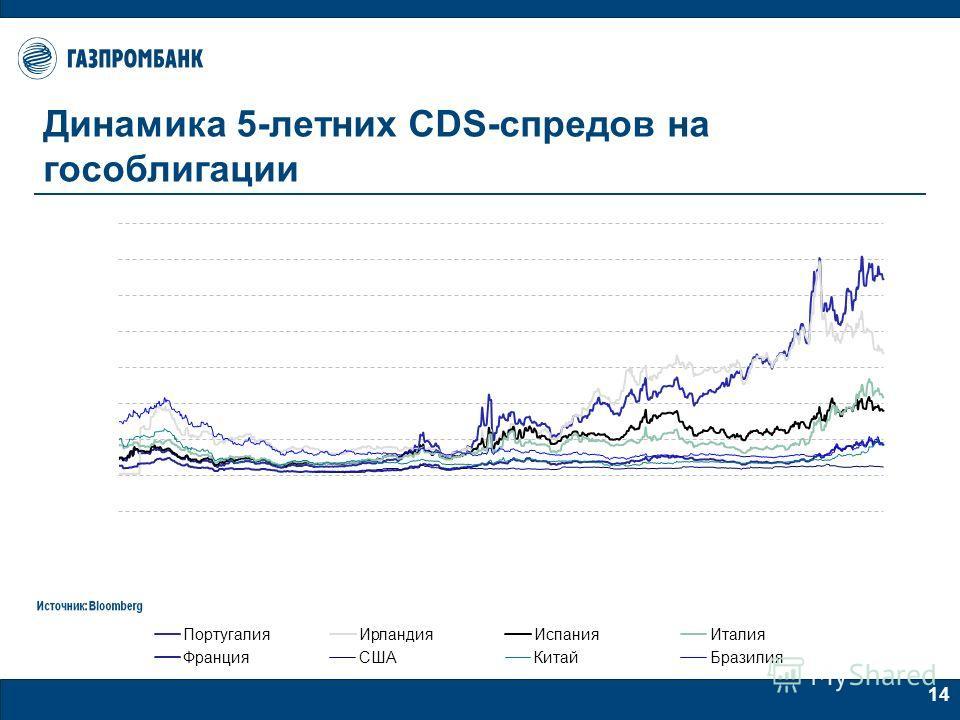 14 Динамика 5-летних CDS-спредов на гособлигации