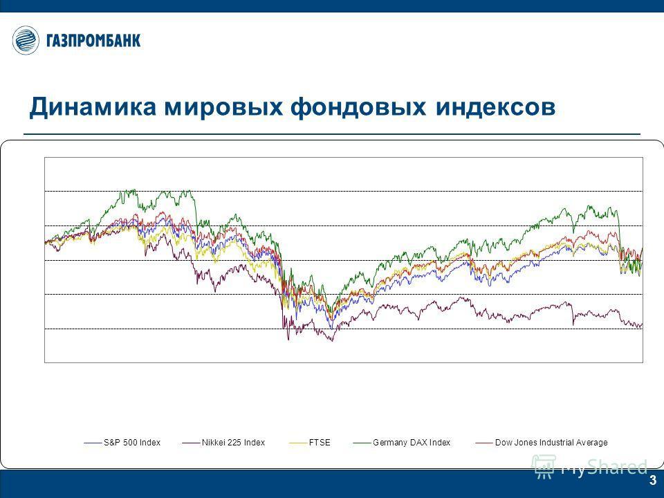 3 Динамика мировых фондовых индексов