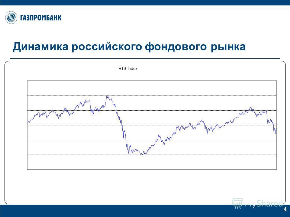 4 Динамика российского фондового рынка