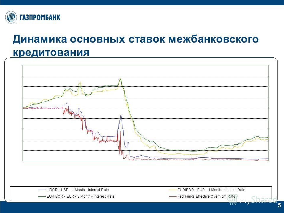 5 Динамика основных ставок межбанковского кредитования