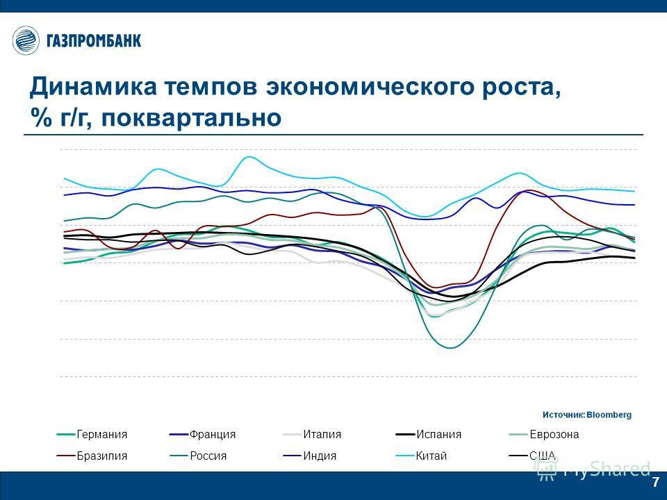 7 Динамика темпов экономического роста, % г/г, поквартально