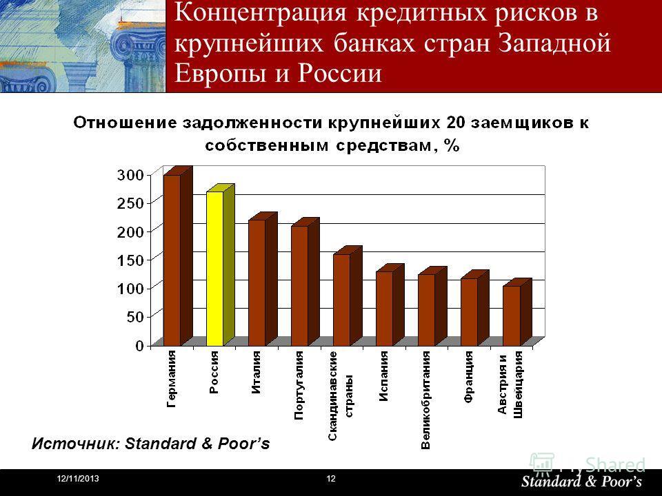 1212/11/2013 Концентрация кредитных рисков в крупнейших банках стран Западной Европы и России Источник: Standard & Poors