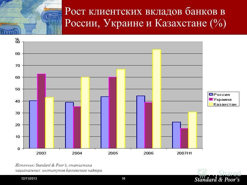 1612/11/2013 Рост клиентских вкладов банков в России, Украине и Казахстане (%) Источник: Standard & Poors, статистика национальных институтов банковского надзора