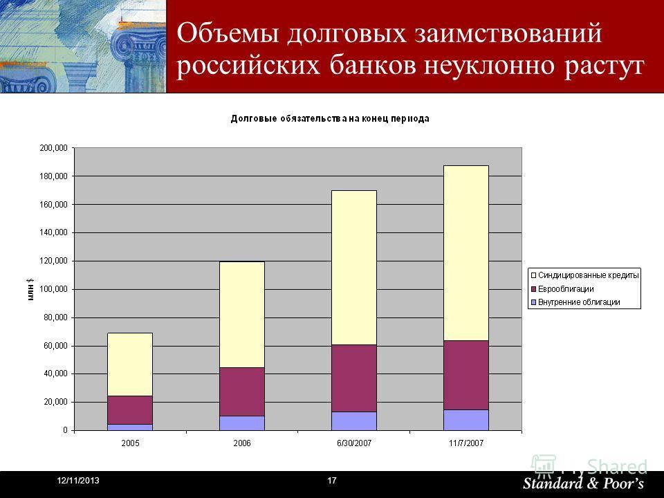 1712/11/2013 Объемы долговых заимствований российских банков неуклонно растут