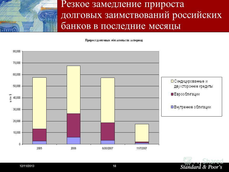 1812/11/2013 Резкое замедление прироста долговых заимствований российских банков в последние месяцы