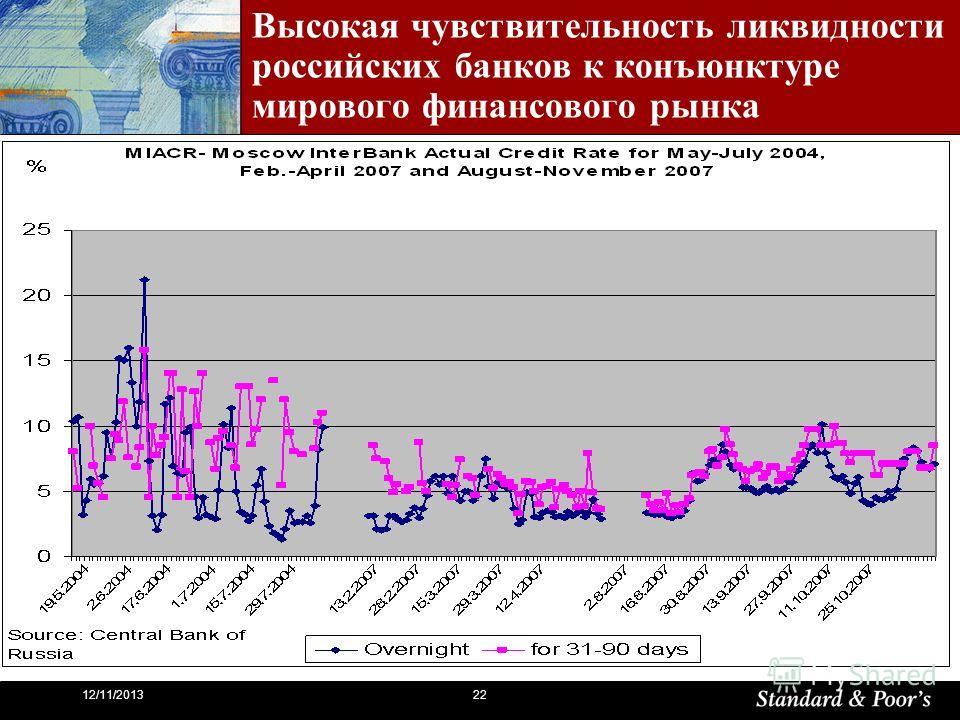2212/11/2013 Высокая чувствительность ликвидности российских банков к конъюнктуре мирового финансового рынка