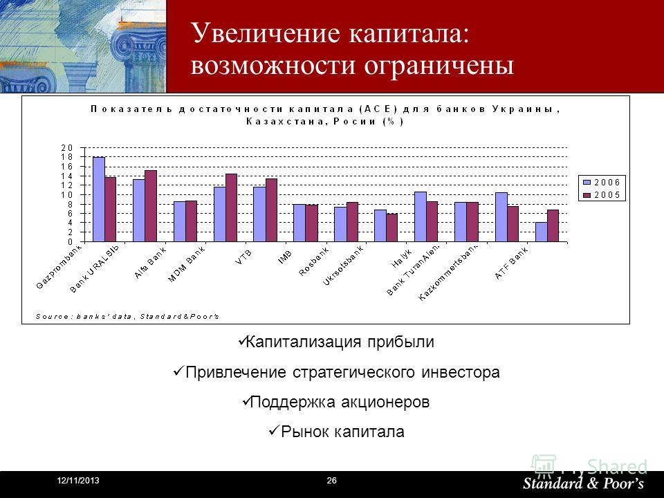 2612/11/2013 Увеличение капитала: возможности ограничены Капитализация прибыли Привлечение стратегического инвестора Поддержка акционеров Рынок капитала