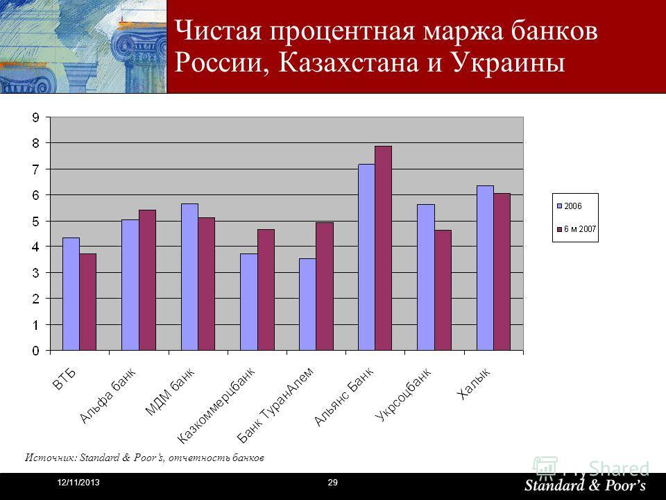 2912/11/2013 Чистая процентная маржа банков России, Казахстана и Украины Источник: Standard & Poors, отчетность банков