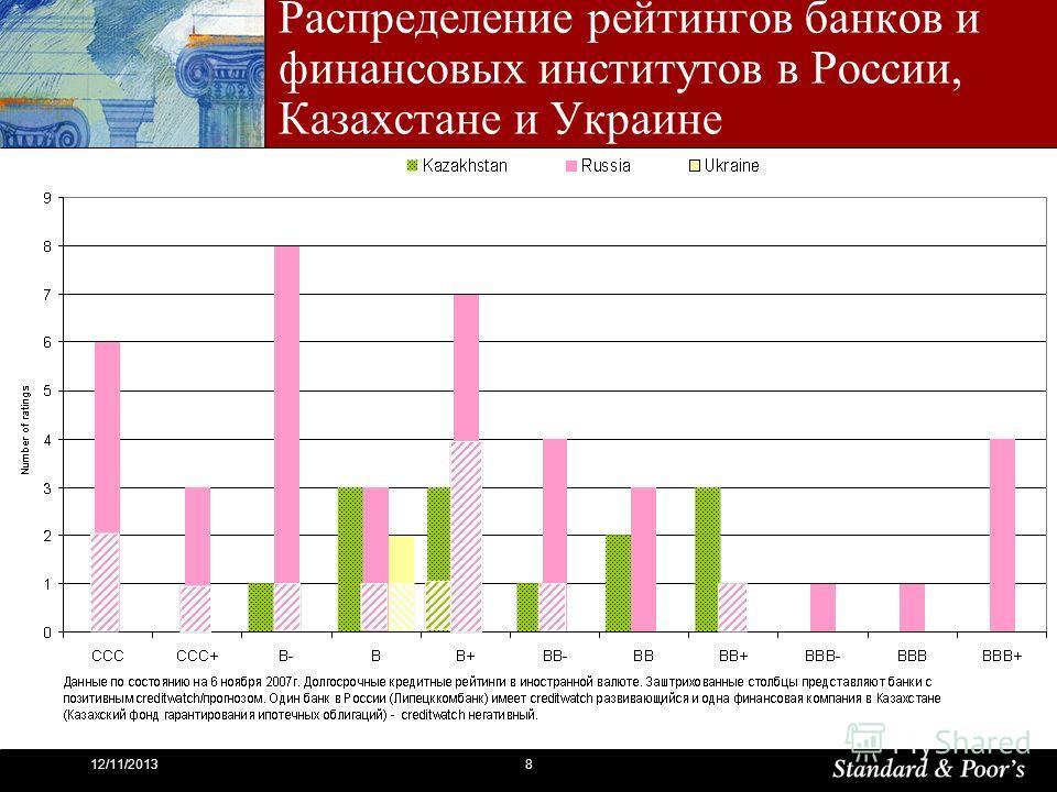 812/11/2013 Распределение рейтингов банков и финансовых институтов в России, Казахстане и Украине