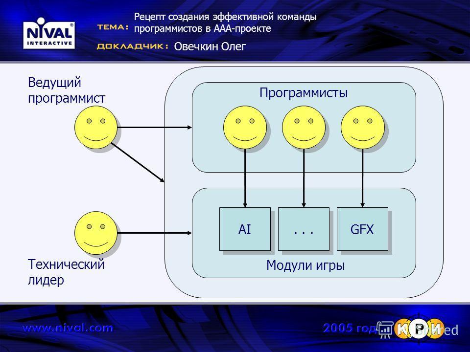 Рецепт создания эффективной команды программистов в ААА-проекте Овечкин Олег AI... GFX Модули игры Программисты Ведущий программист Технический лидер