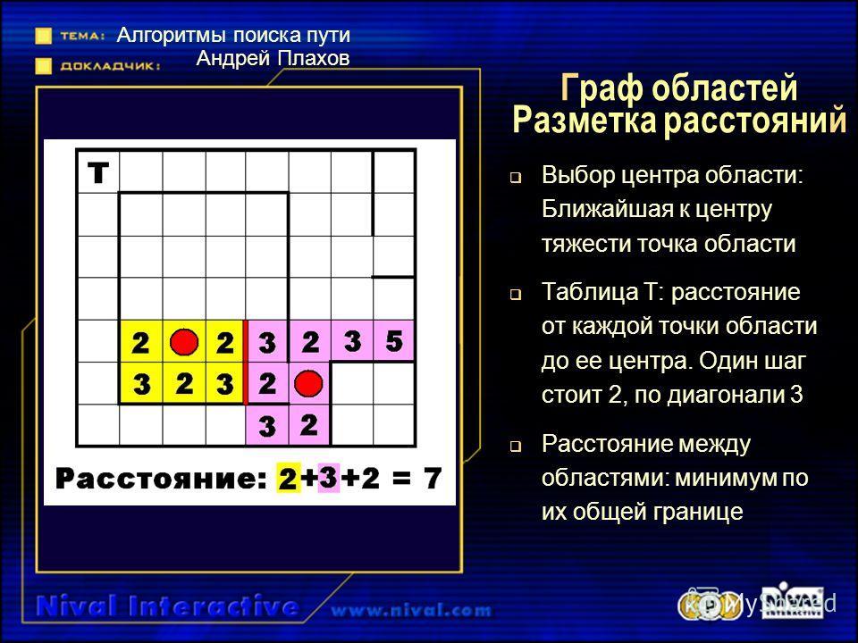 Граф областей Разметка расстояний Выбор центра области: Ближайшая к центру тяжести точка области Таблица Т: расстояние от каждой точки области до ее центра. Один шаг стоит 2, по диагонали 3 Расстояние между областями: минимум по их общей границе Алго