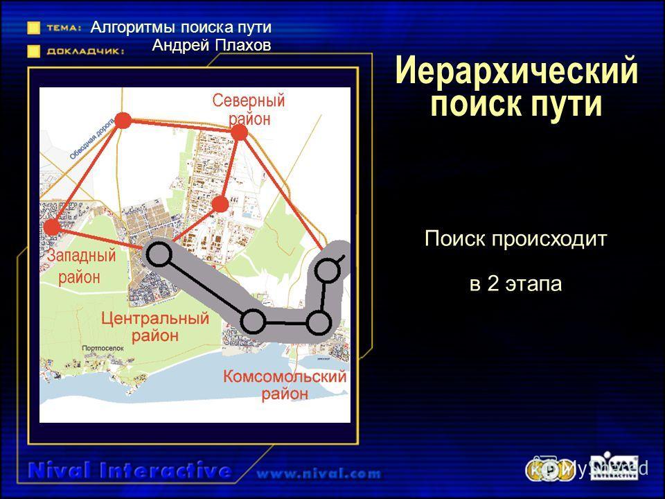 Иерархический поиск пути Поиск происходит в 2 этапа Алгоритмы поиска пути Андрей Плахов