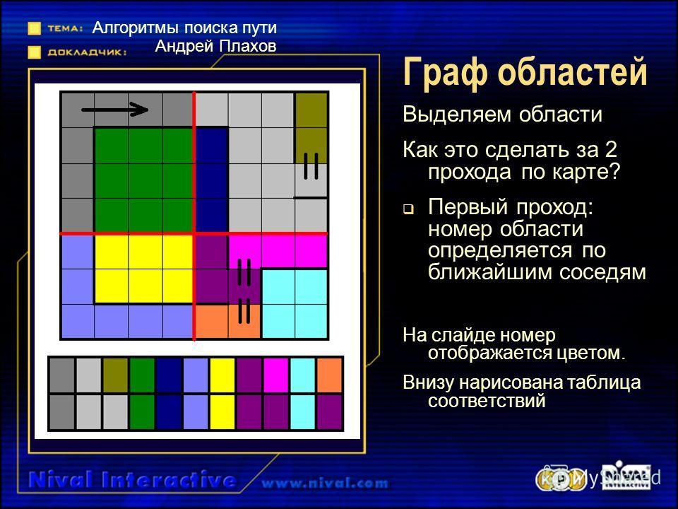 Граф областей Выделяем области Как это сделать за 2 прохода по карте? Первый проход: номер области определяется по ближайшим соседям На слайде номер отображается цветом. Внизу нарисована таблица соответствий Алгоритмы поиска пути Андрей Плахов