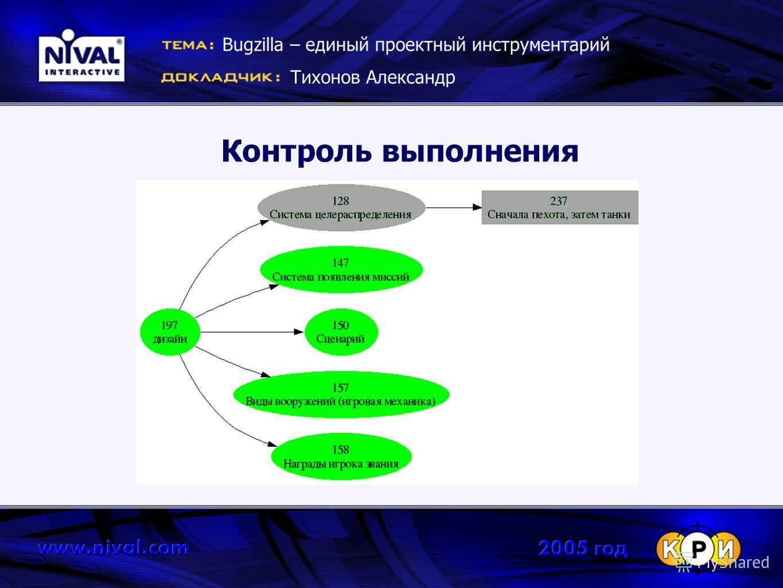 Контроль выполнения Bugzilla – единый проектный инструментарий Тихонов Александр