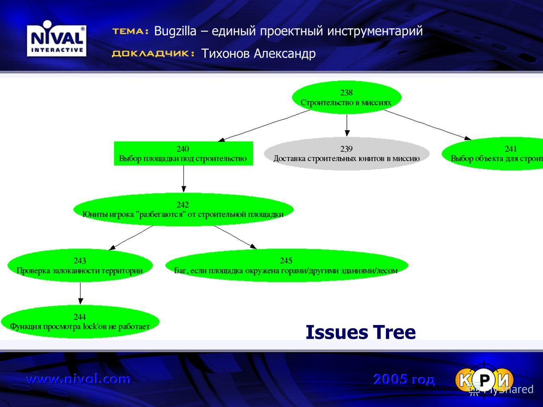 Bugzilla – единый проектный инструментарий Тихонов Александр Issues Tree