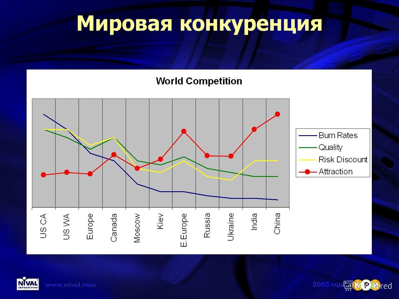 Мировая конкуренция
