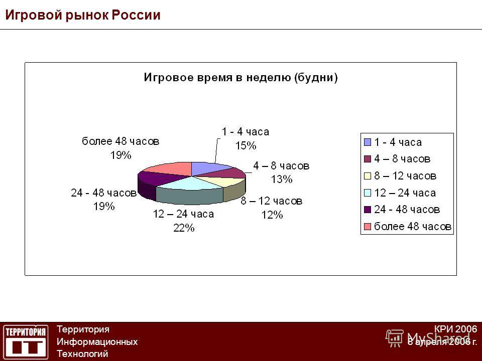 Игровой рынок России Территория Информационных Технологий КРИ 2006 8 апреля 2006 г.