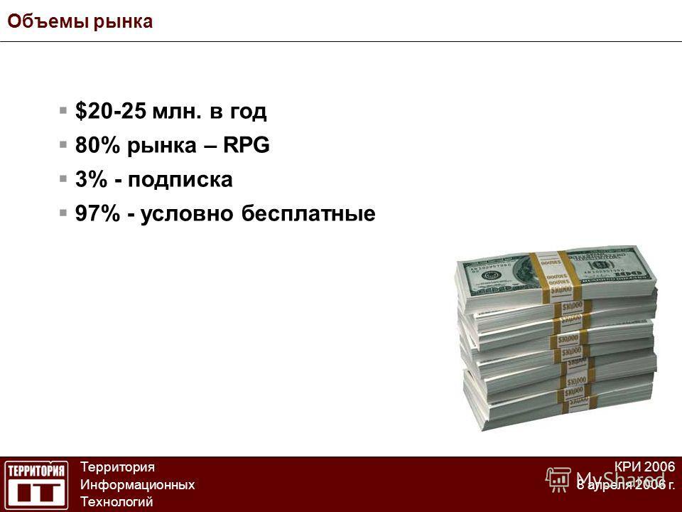 Объемы рынка Территория Информационных Технологий КРИ 2006 8 апреля 2006 г. $20-25 млн. в год 80% рынка – RPG 3% - подписка 97% - условно бесплатные