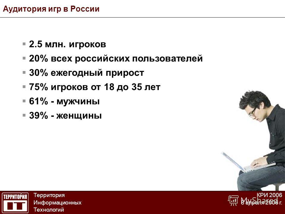 Аудитория игр в России Территория Информационных Технологий КРИ 2006 8 апреля 2006 г. 2.5 млн. игроков 20% всех российских пользователей 30% ежегодный прирост 75% игроков от 18 до 35 лет 61% - мужчины 39% - женщины