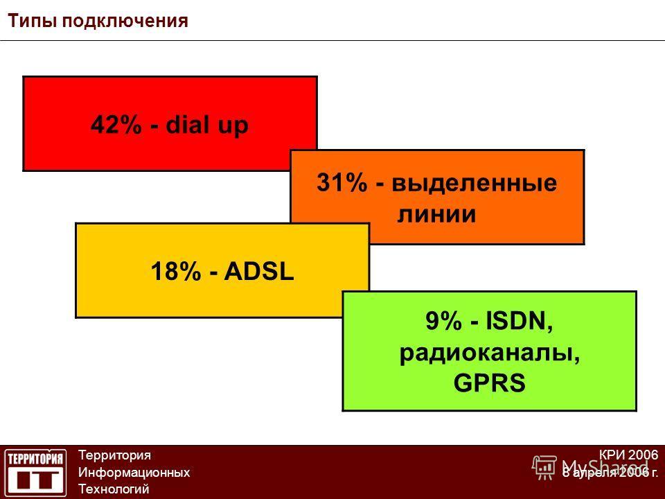 Типы подключения Территория Информационных Технологий КРИ 2006 8 апреля 2006 г. 42% - dial up 31% - выделенные линии 18% - ADSL 9% - ISDN, радиоканалы, GPRS