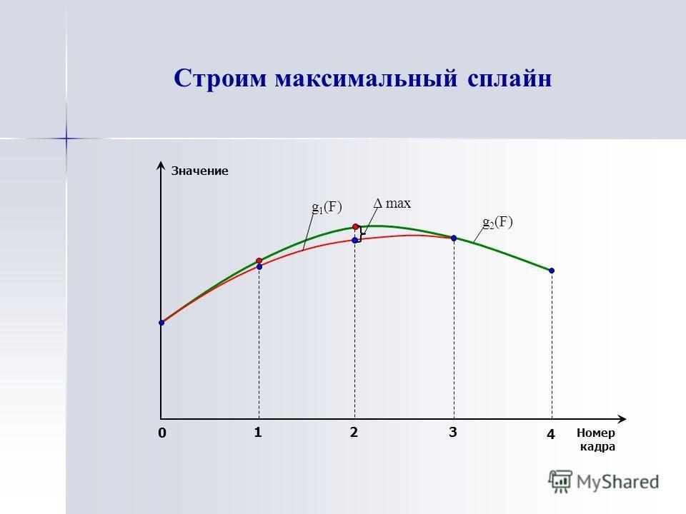 Строим максимальный сплайн 0 1 2 3 4 Номер кадра Значение Δ max g 1 (F) g 2 (F)