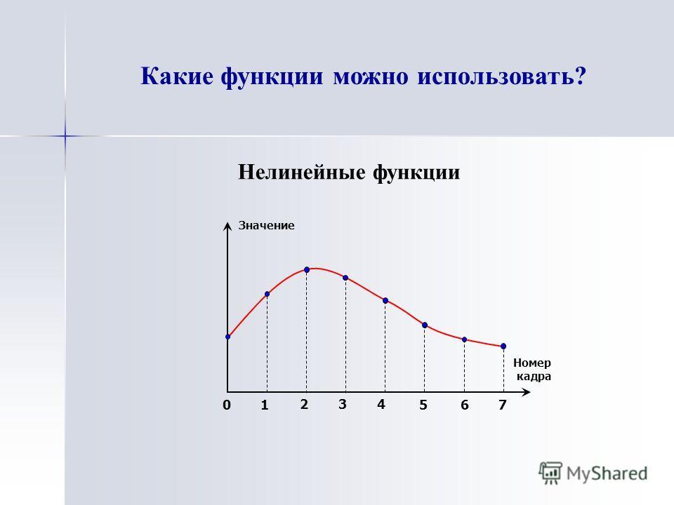 Какие функции можно использовать? Нелинейные функции 01 2 3 4 5 67 Номер кадра Значение