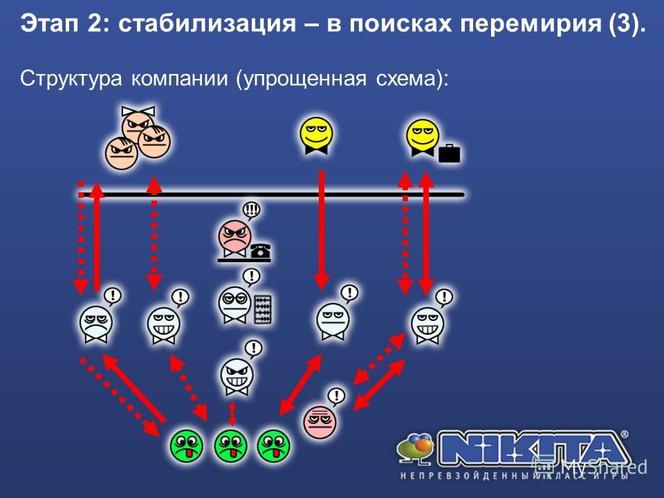 Этап 2: стабилизация – в поисках перемирия (3). Структура компании (упрощенная схема):