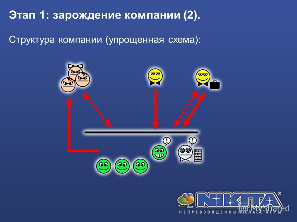 Этап 1: зарождение компании (2). Структура компании (упрощенная схема):