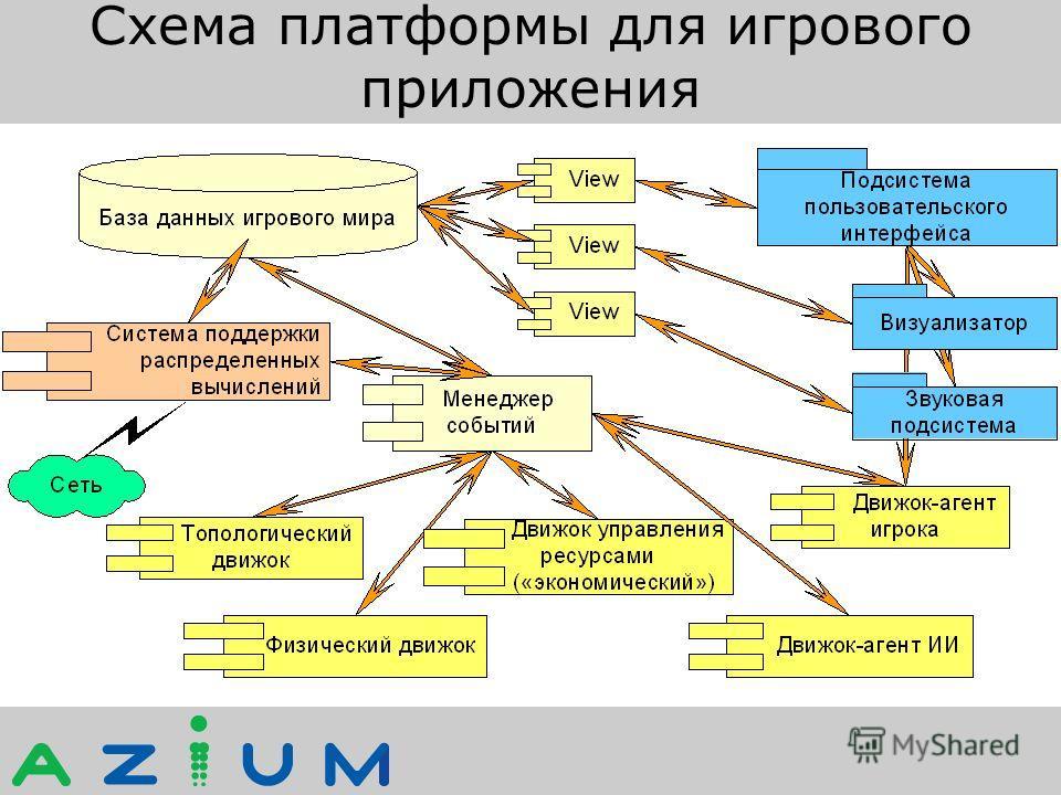 Схема платформы для игрового приложения