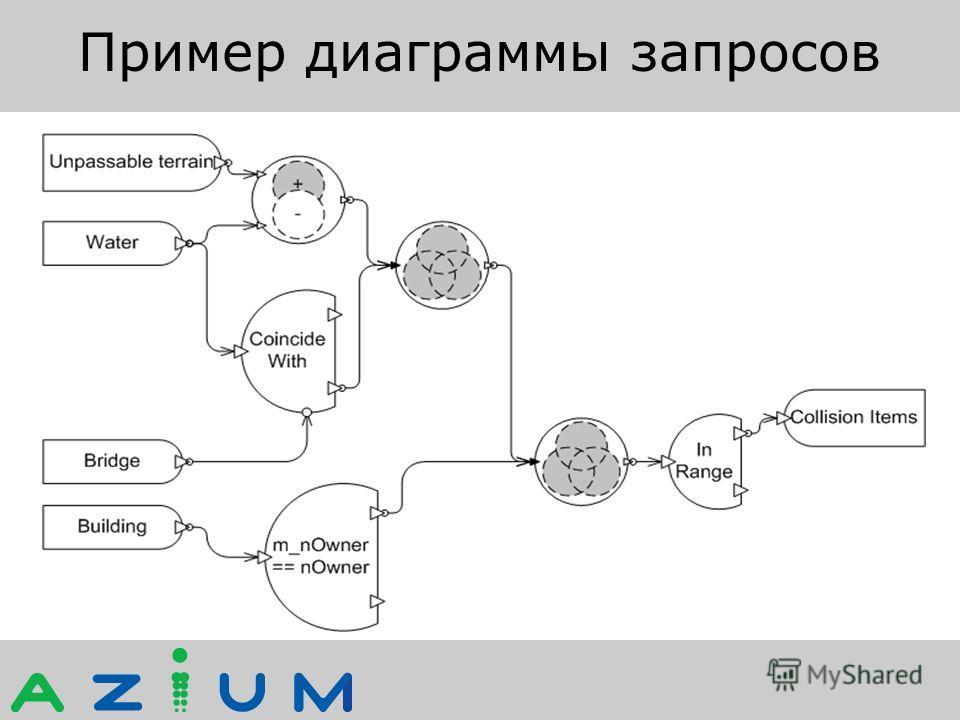 Пример диаграммы запросов