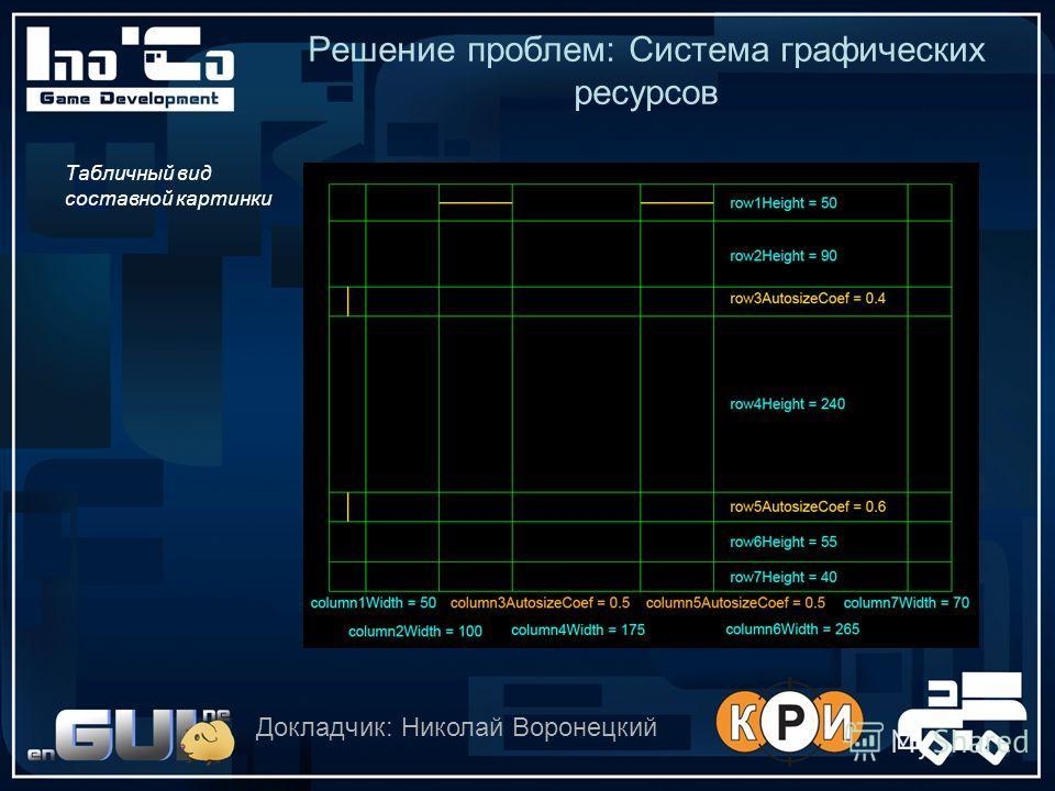 Решение проблем: Система графических ресурсов Докладчик: Николай Воронецкий Табличный вид составной картинки