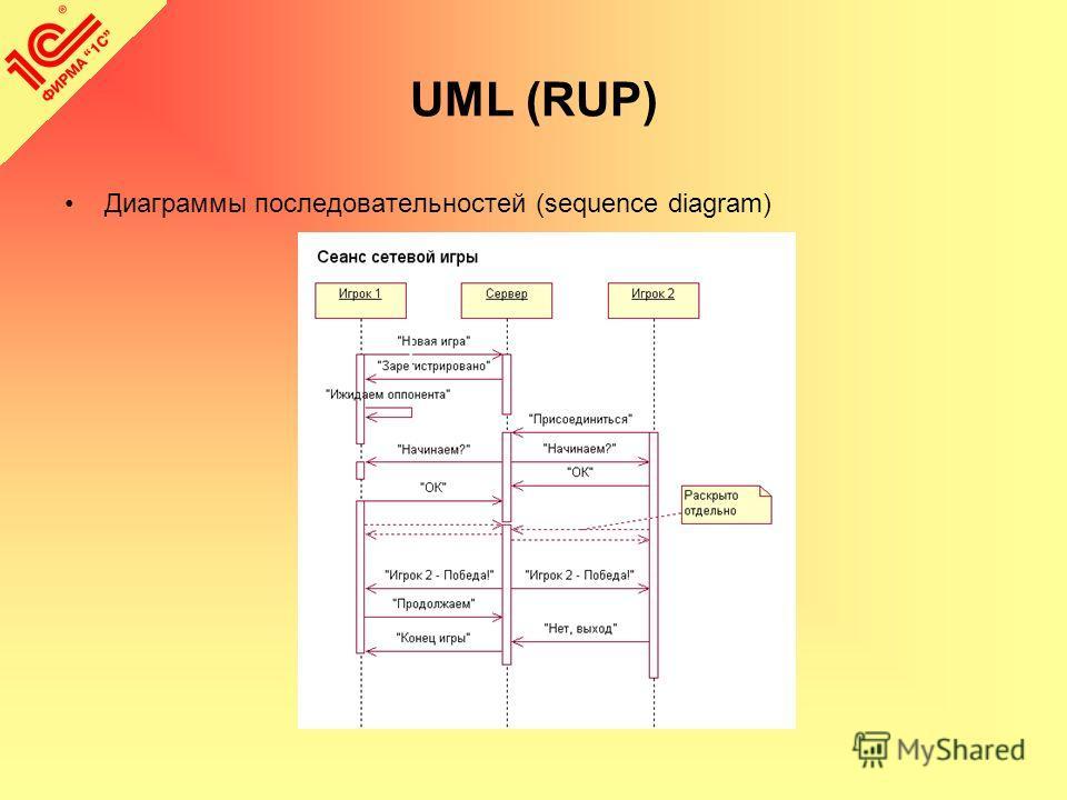 UML (RUP) Диаграммы последовательностей (sequence diagram)