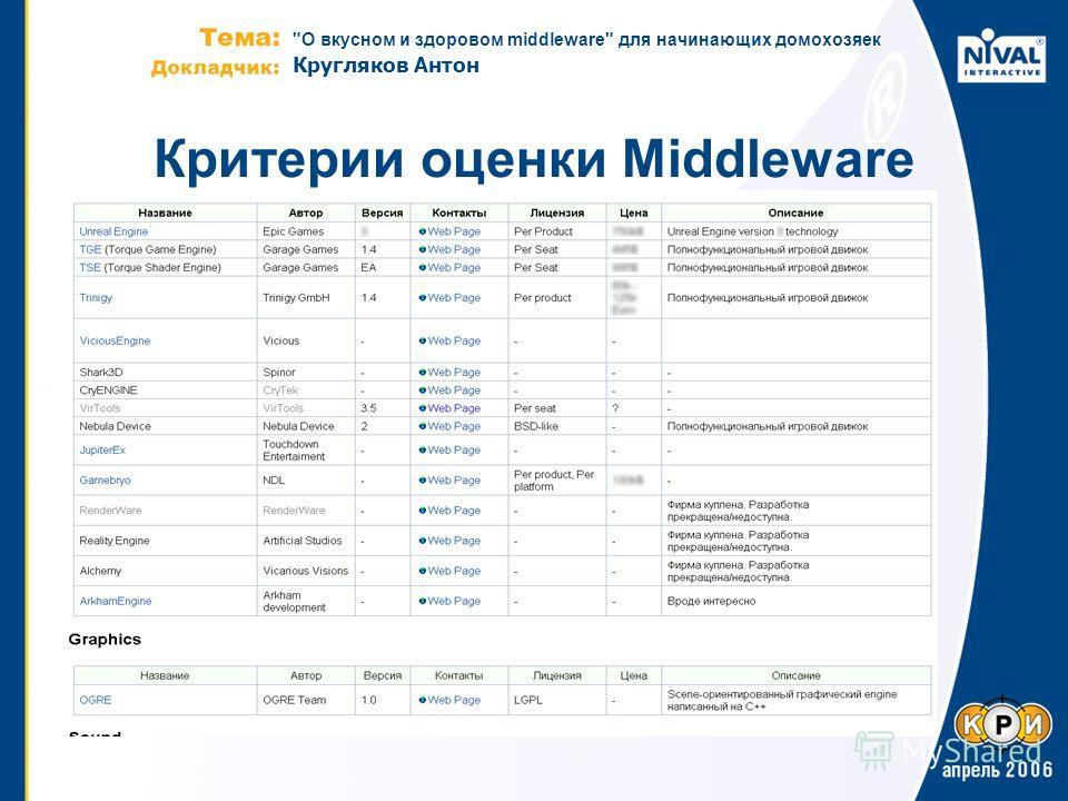 О вкусном и здоровом middleware для начинающих домохозяек Кругляков Антон Критерии оценки Middleware
