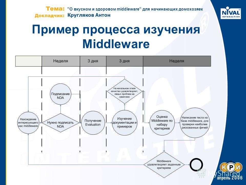 О вкусном и здоровом middleware для начинающих домохозяек Кругляков Антон Пример процесса изучения Middleware