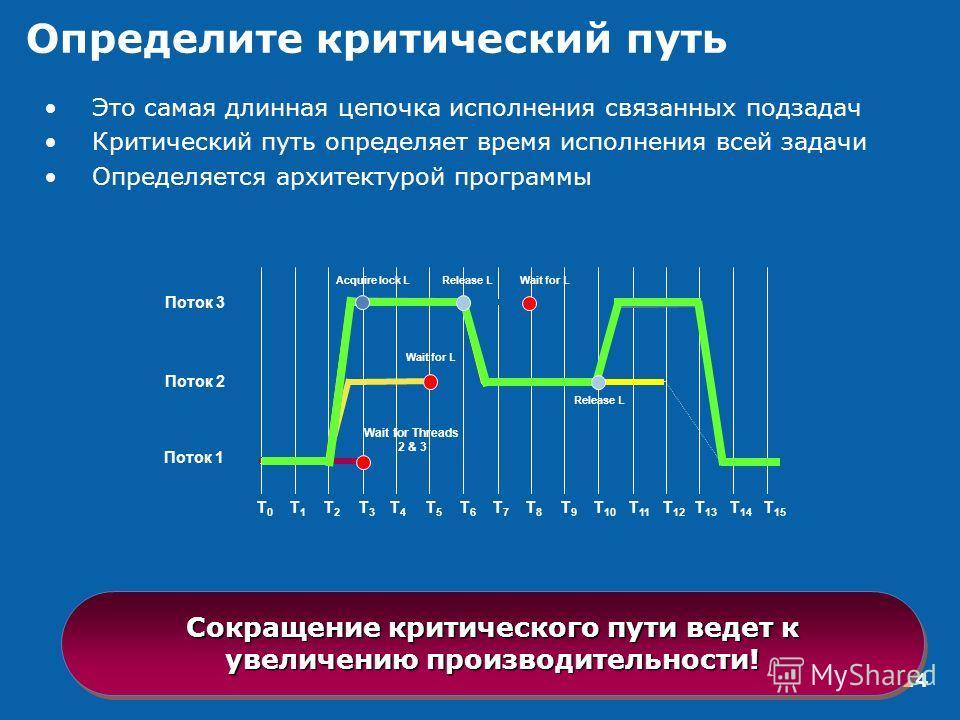 14 Определите критический путь Это самая длинная цепочка исполнения связанных подзадач Критический путь определяет время исполнения всей задачи Определяется архитектурой программы Поток 1 Поток 2 Поток 3 T0T0 T1T1 T2T2 T3T3 T4T4 T5T5 T6T6 T7T7 T8T8 T