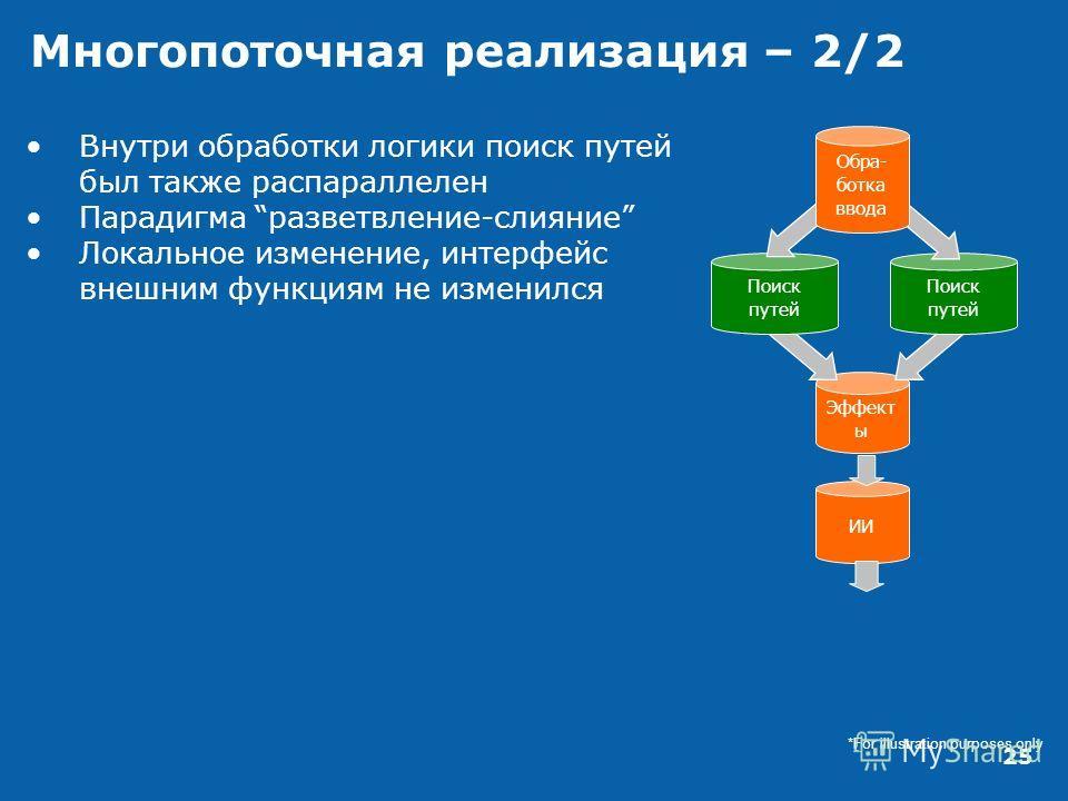 25 Многопоточная реализация – 2/2 *For illustration purposes only Эффект ы ИИ Поиск путей Обра- ботка ввода Внутри обработки логики поиск путей был также распараллелен Парадигма разветвление-слияние Локальное изменение, интерфейс внешним функциям не