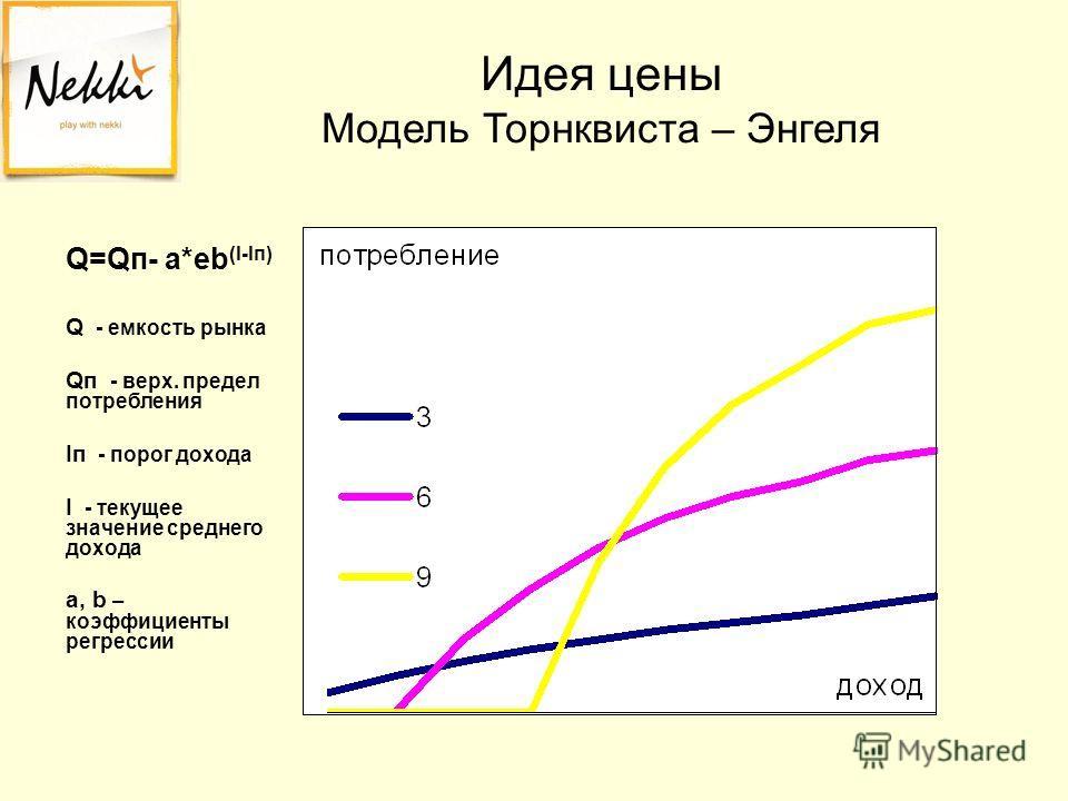Идея цены Модель Торнквиста – Энгеля Q=Qп- a*eb (I-Iп) Q - емкость рынка Qп - верх. предел потребления Iп - порог дохода I - текущее значение среднего дохода a, b – коэффициенты регрессии