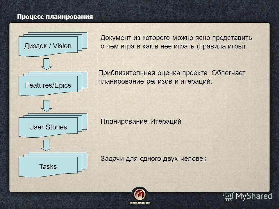 Процесс плаинрования Диздок / Vision Features/Epics User Stories Tasks Документ из которого можно ясно представить о чем игра и как в нее играть (правила игры) Приблизительная оценка проекта. Облегчает планирование релизов и итераций. Планирование Ит