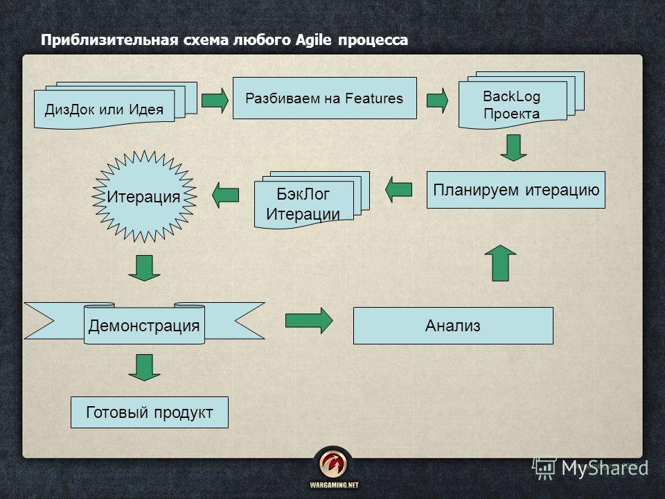 Приблизительная схема любого Agile процесса ДизДок или Идея BackLog Проекта БэкЛог Итерации Итерация Планируем итерацию Разбиваем на Features Демонстрация Анализ Готовый продукт