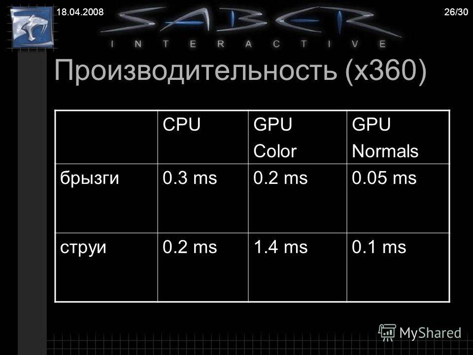 18.04.200826/30 Производительность (x360) CPUGPU Color GPU Normals брызги0.3 ms0.2 ms0.05 ms струи0.2 ms1.4 ms0.1 ms