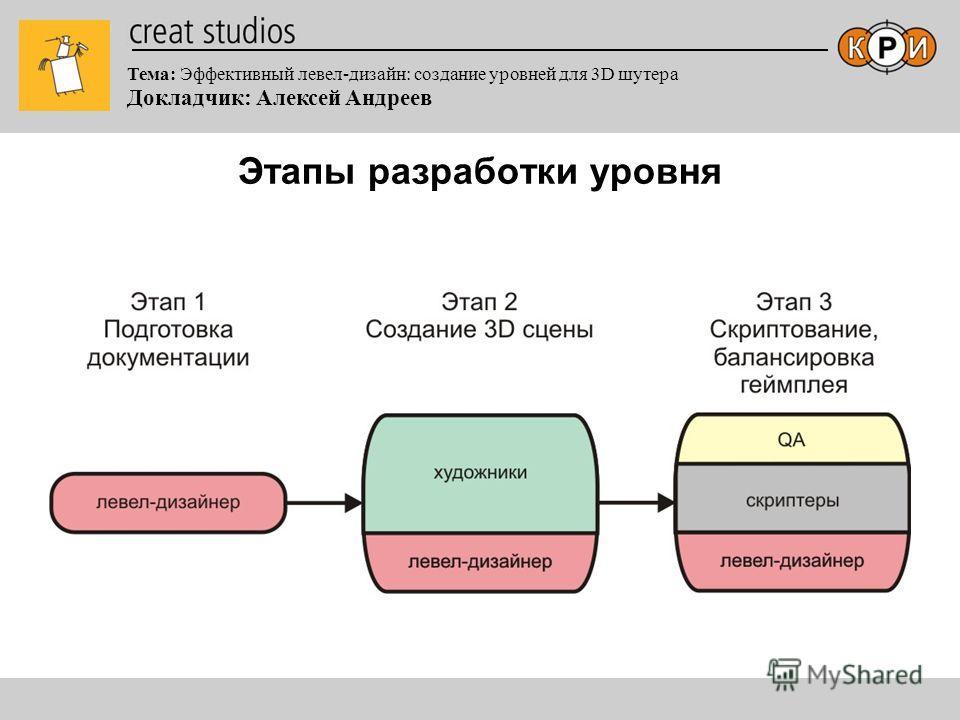 Тема: Эффективный левел-дизайн: создание уровней для 3D шутера Докладчик: Алексей Андреев Этапы разработки уровня