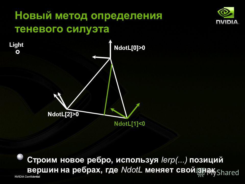 NVIDIA Confidential Light NdotL[0]>0 NdotL[1]0 Новый метод определения теневого силуэта Строим новое ребро, используя lerp(...) позиций вершин на ребрах, где NdotL меняет свой знак
