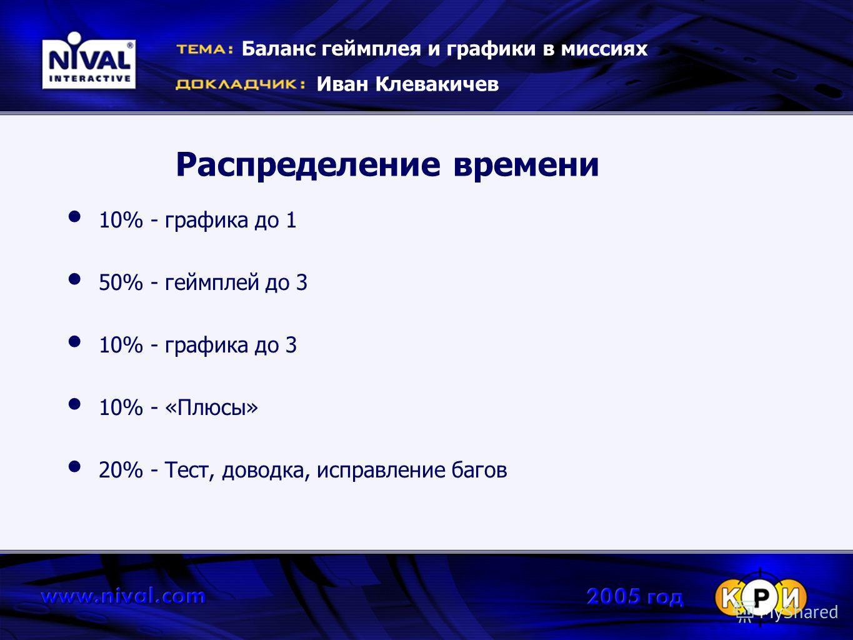 Распределение времени 10% - графика до 1 50% - геймплей до 3 10% - графика до 3 10% - «Плюсы» 20% - Тест, доводка, исправление багов Баланс геймплея и графики в миссиях Иван Клевакичев