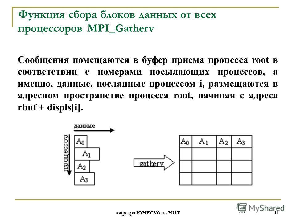 кафедра ЮНЕСКО по НИТ 11 Функция сбора блоков данных от всех процессоров MPI_Gatherv Сообщения помещаются в буфер приема процесса root в соответствии с номерами посылающих процессов, а именно, данные, посланные процессом i, размещаются в адресном про