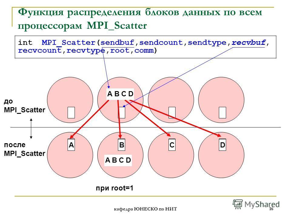 кафедра ЮНЕСКО по НИТ 16 int MPI_Scatter(sendbuf,sendcount,sendtype,recvbuf, recvcount,recvtype,root,comm) Функция распределения блоков данных по всем процессорам MPI_Scatter до MPI_Scatter после MPI_Scatter при root=1 BCDA ABCD ABCD