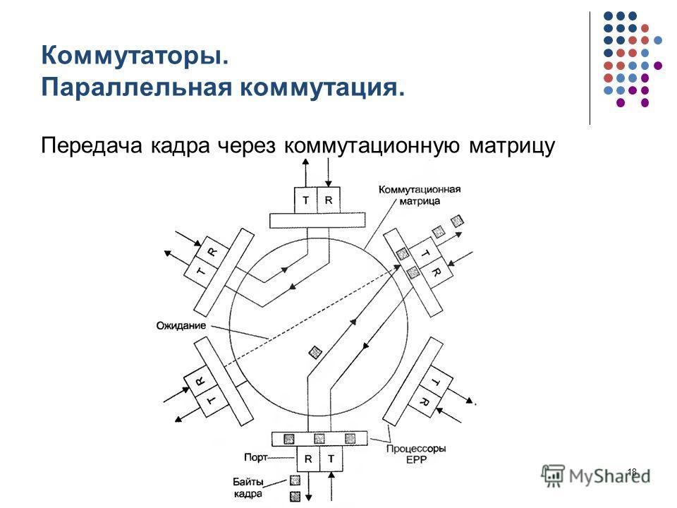 Коммутаторы. Параллельная коммутация. Передача кадра через коммутационную матрицу кафедра ЮНЕСКО по НИТ18