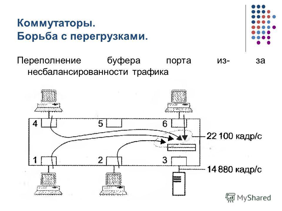 Коммутаторы. Борьба с перегрузками. Переполнение буфера порта из- за несбалансированности трафика кафедра ЮНЕСКО по НИТ24